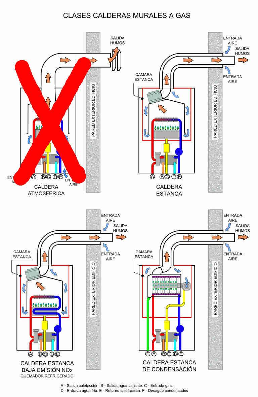 reparacion calderas gas y condensación